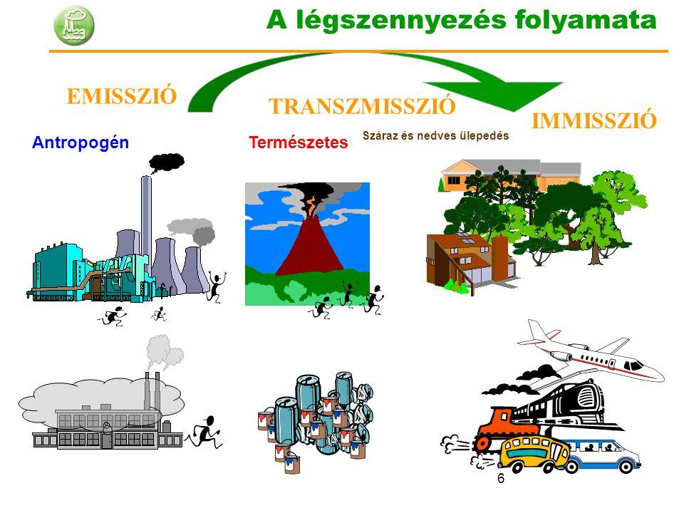 6 EMISSZIÓ IMMISSZIÓ TRANSZMISSZIÓ Száraz és nedves ülepedés TermészetesAntropogén A légszennyezés folyamata