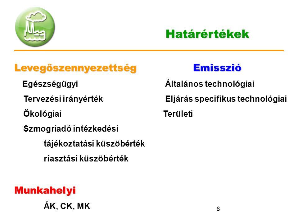 8 LevegőszennyezettségEmisszió Egészségügyi Általános technológiai Tervezési irányérték Eljárás specifikus technológiai Ökológiai Területi Szmogriadó
