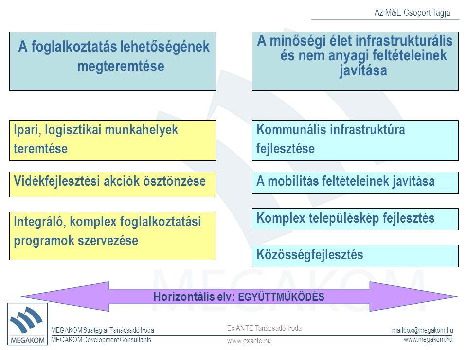 Az M&E Csoport Tagja MEGAKOM Stratégiai Tanácsadó Iroda www.megakom.hu MEGAKOM Development Consultants mailbox@megakom.hu A foglalkoztatás lehetőségének megteremtése A minőségi élet infrastrukturális és nem anyagi feltételeinek javítása Ipari, logisztikai munkahelyek teremtése Vidékfejlesztési akciók ösztönzése Integráló, komplex foglalkoztatási programok szervezése Kommunális infrastruktúra fejlesztése A mobilitás feltételeinek javítása Komplex településkép fejlesztés Közösségfejlesztés Horizontális elv: EGYÜTTMŰKÖDÉS Ex ANTE Tanácsadó Iroda www.exante.hu