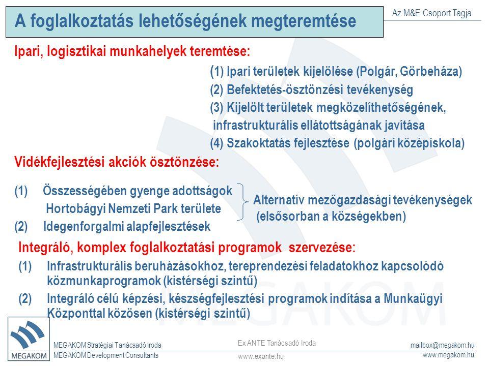 Az M&E Csoport Tagja MEGAKOM Stratégiai Tanácsadó Iroda www.megakom.hu MEGAKOM Development Consultants mailbox@megakom.hu A foglalkoztatás lehetőségének megteremtése Ipari, logisztikai munkahelyek teremtése: ( 1) Ipari területek kijelölése (Polgár, Görbeháza) (2) Befektetés-ösztönzési tevékenység (3) Kijelölt területek megközelíthetőségének, infrastrukturális ellátottságának javítása (4) Szakoktatás fejlesztése (polgári középiskola) Vidékfejlesztési akciók ösztönzése: (1)Összességében gyenge adottságok Hortobágyi Nemzeti Park területe (2) Idegenforgalmi alapfejlesztések Integráló, komplex foglalkoztatási programok szervezése: (1)Infrastrukturális beruházásokhoz, tereprendezési feladatokhoz kapcsolódó közmunkaprogramok (kistérségi szintű) (2)Integráló célú képzési, készségfejlesztési programok indítása a Munkaügyi Központtal közösen (kistérségi szintű) Alternatív mezőgazdasági tevékenységek (elsősorban a községekben) Ex ANTE Tanácsadó Iroda www.exante.hu
