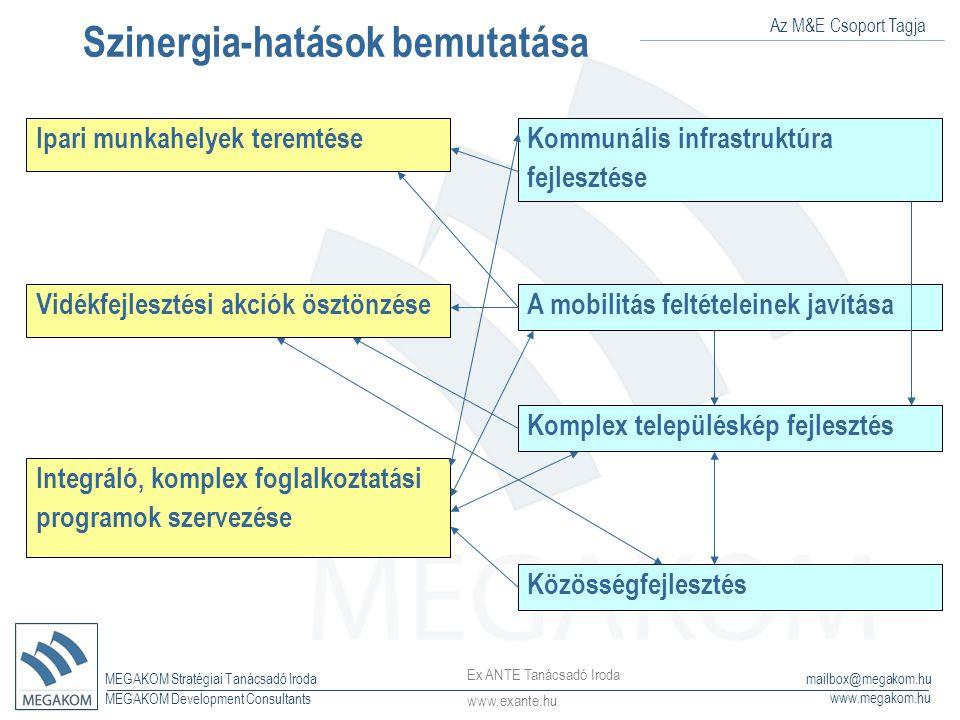 Az M&E Csoport Tagja MEGAKOM Stratégiai Tanácsadó Iroda www.megakom.hu MEGAKOM Development Consultants mailbox@megakom.hu Szinergia-hatások bemutatása Ipari munkahelyek teremtése Vidékfejlesztési akciók ösztönzése Integráló, komplex foglalkoztatási programok szervezése Kommunális infrastruktúra fejlesztése A mobilitás feltételeinek javítása Komplex településkép fejlesztés Közösségfejlesztés Ex ANTE Tanácsadó Iroda www.exante.hu