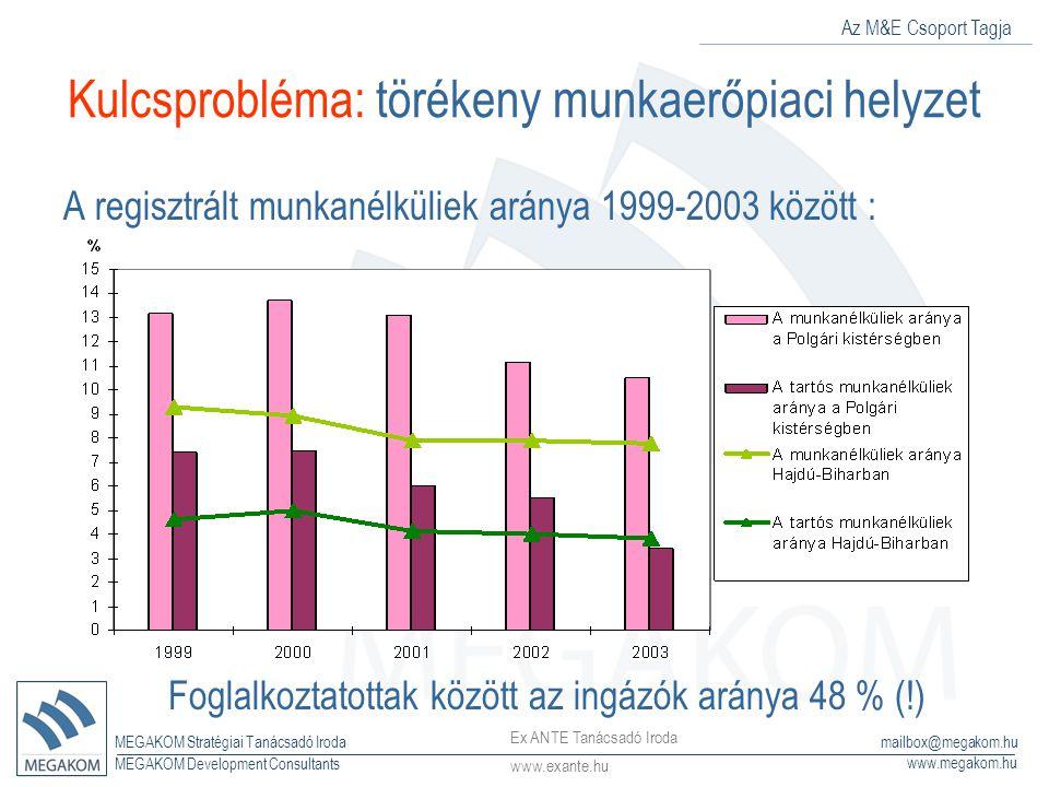 Az M&E Csoport Tagja MEGAKOM Stratégiai Tanácsadó Iroda www.megakom.hu MEGAKOM Development Consultants mailbox@megakom.hu Kulcsprobléma: törékeny munkaerőpiaci helyzet A regisztrált munkanélküliek aránya 1999-2003 között : Foglalkoztatottak között az ingázók aránya 48 % (!) Ex ANTE Tanácsadó Iroda www.exante.hu