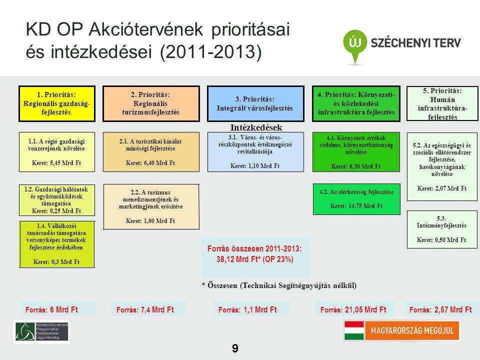 9 KD OP Akciótervének prioritásai és intézkedései (2011-2013) 1.4.