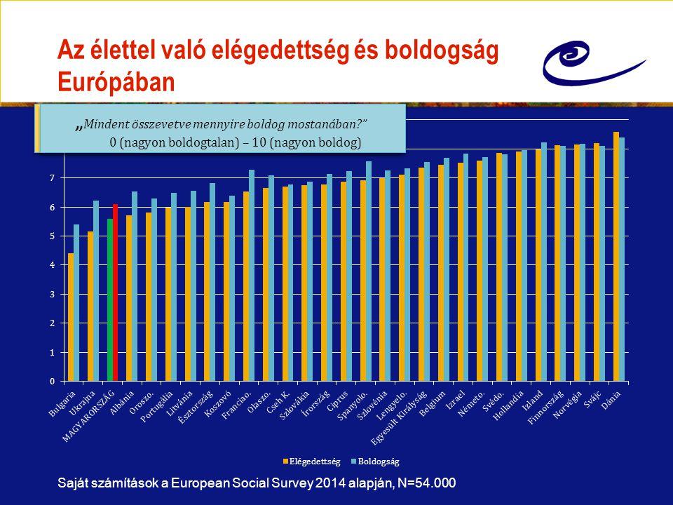 """Az élettel való elégedettség és boldogság Európában Saját számítások a European Social Survey 2014 alapján, N=54.000 """" Mindent összevetve mennyire elégedett mostani életével? 0 (nagyon elégedetlen) – 10 (nagyon elégedett) """" Mindent összevetve mennyire elégedett mostani életével? 0 (nagyon elégedetlen) – 10 (nagyon elégedett) """" Mindent összevetve mennyire boldog mostanában? 0 (nagyon boldogtalan) – 10 (nagyon boldog) """" Mindent összevetve mennyire boldog mostanában? 0 (nagyon boldogtalan) – 10 (nagyon boldog)"""