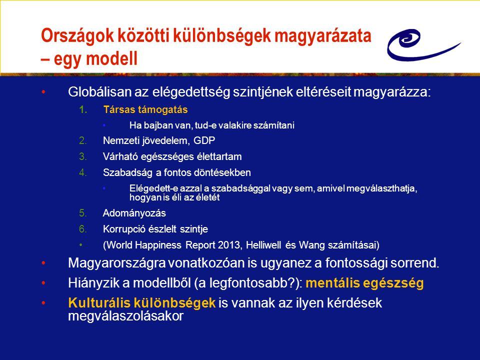 Boldog-boldogtalan: társadalmi különbségek Magyarországon Saját számítások a European Social Survey alapján