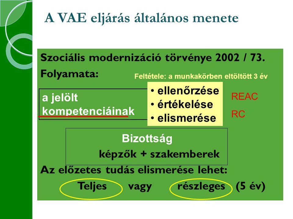 A VAE eljárás általános menete Szociális modernizáció törvénye 2002 / 73.