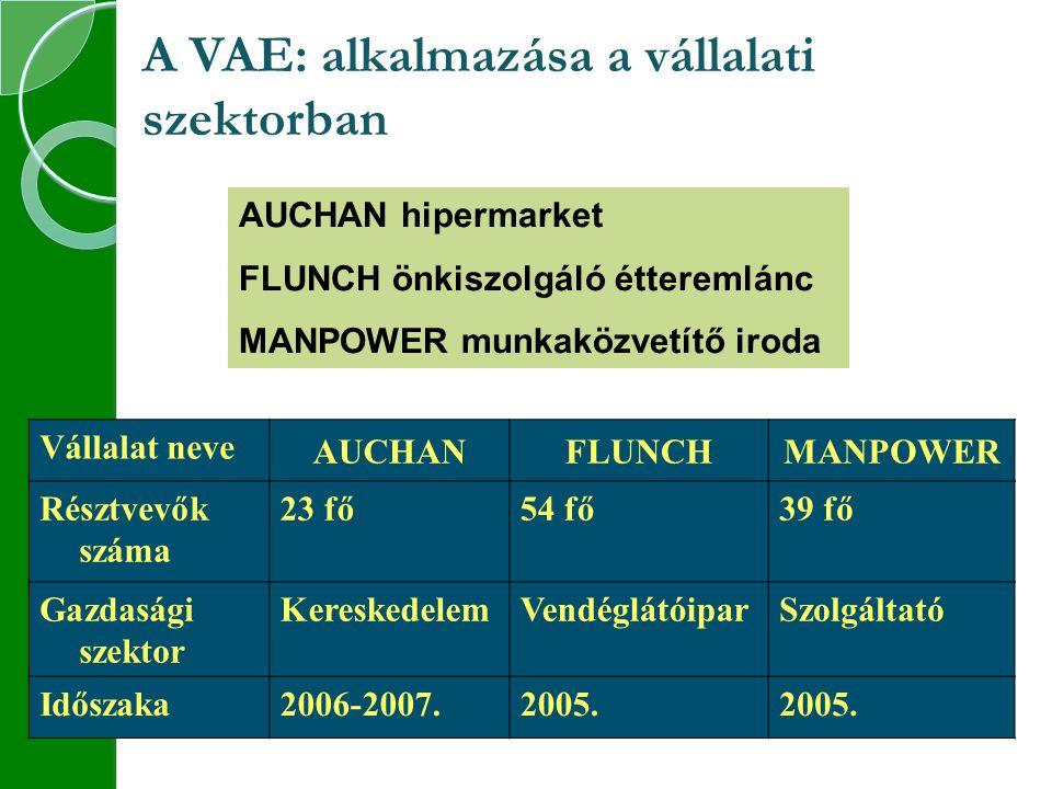 A VAE: alkalmazása a vállalati szektorban AUCHAN hipermarket FLUNCH önkiszolgáló étteremlánc MANPOWER munkaközvetítő iroda Vállalat neve AUCHANFLUNCHMANPOWER Résztvevők száma 23 fő54 fő39 fő Gazdasági szektor KereskedelemVendéglátóiparSzolgáltató Időszaka2006-2007.2005.
