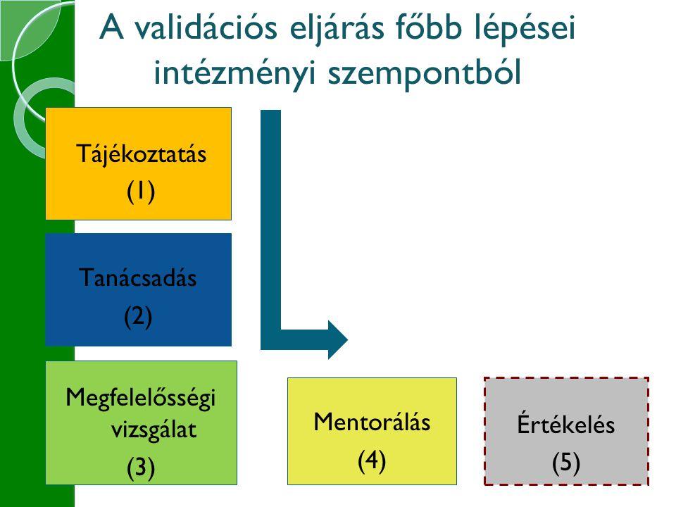 Tájékoztatás (1) A validációs eljárás főbb lépései intézményi szempontból Tanácsadás (2) Megfelelősségi vizsgálat (3) Mentorálás (4) Értékelés (5)