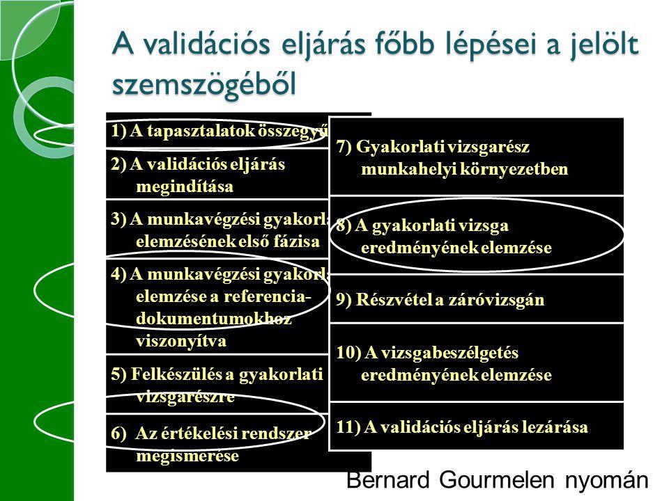 A validációs eljárás főbb lépései a jelölt szemszögéből 1) A tapasztalatok összegyűjtése 2) A validációs eljárás megindítása 3) A munkavégzési gyakorlat elemzésének első fázisa 4) A munkavégzési gyakorlat elemzése a referencia- dokumentumokhoz viszonyítva 5) Felkészülés a gyakorlati vizsgarészre 6) Az értékelési rendszer megismerése 7) Gyakorlati vizsgarész munkahelyi környezetben 8) A gyakorlati vizsga eredményének elemzése 9) Részvétel a záróvizsgán 10) A vizsgabeszélgetés eredményének elemzése 11) A validációs eljárás lezárása Bernard Gourmelen nyomán