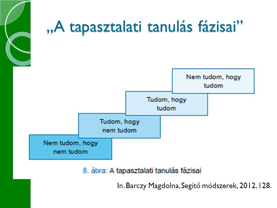 """""""A tapasztalati tanulás fázisai In. Barczy Magdolna, Segítő módszerek, 2012, 128."""