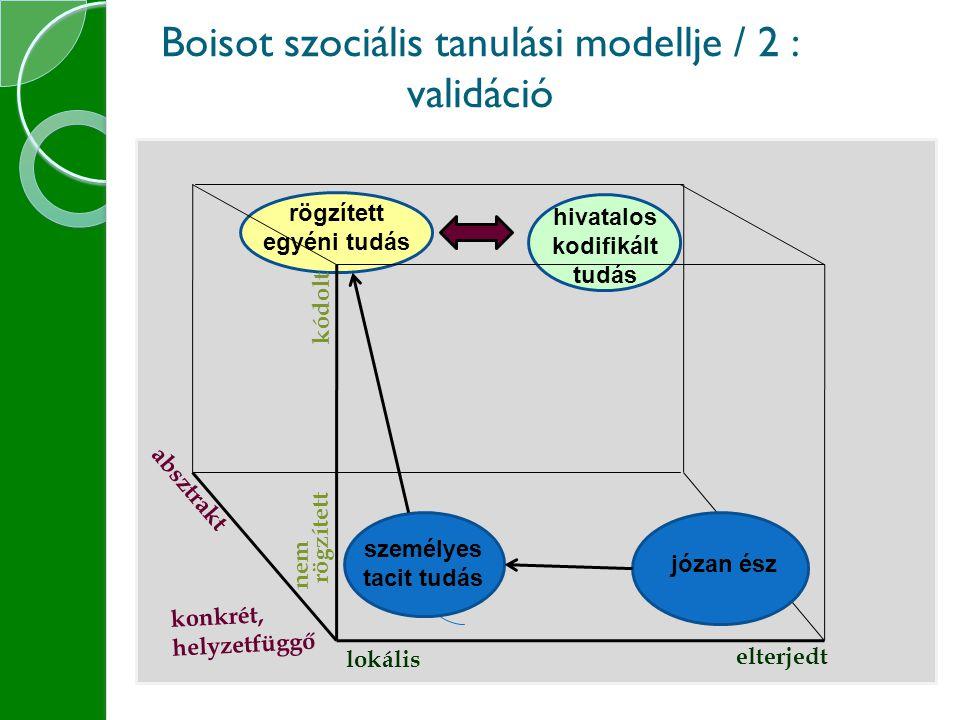 Boisot szociális tanulási modellje / 2 : validáció kódolt lokális elterjedt absztrakt konkrét, helyzetfüggő nem rögzített személyes tacit tudás józan ész hivatalos kodifikált tudás rögzített egyéni tudás