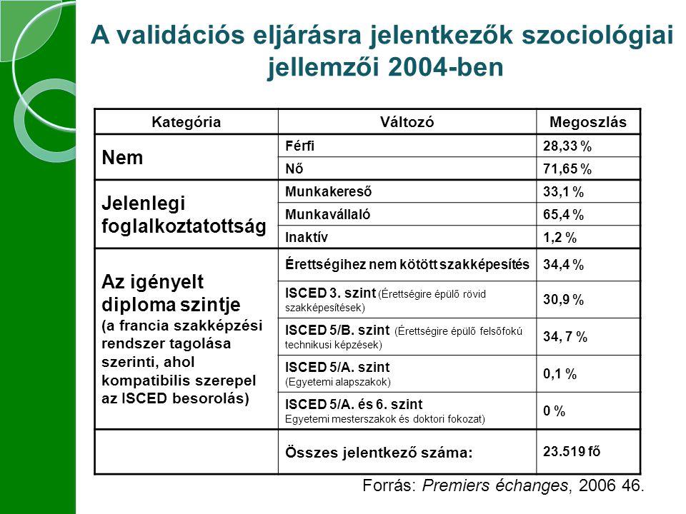 A validációs eljárásra jelentkezők szociológiai jellemzői 2004-ben KategóriaVáltozóMegoszlás Nem Férfi28,33 % Nő71,65 % Jelenlegi foglalkoztatottság Munkakereső33,1 % Munkavállaló65,4 % Inaktív1,2 % Az igényelt diploma szintje (a francia szakképzési rendszer tagolása szerinti, ahol kompatibilis szerepel az ISCED besorolás) Érettségihez nem kötött szakképesítés34,4 % ISCED 3.
