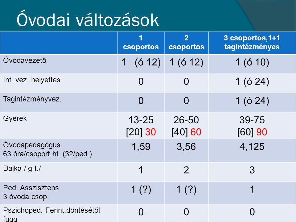 1 csoportos 2 csoportos 3 csoportos,1+1 tagintézményes Óvodavezető 1 (ó 12) 1 (ó 10) Int. vez. helyettes 001 (ó 24) Tagintézményvez. 001 (ó 24) Gyerek