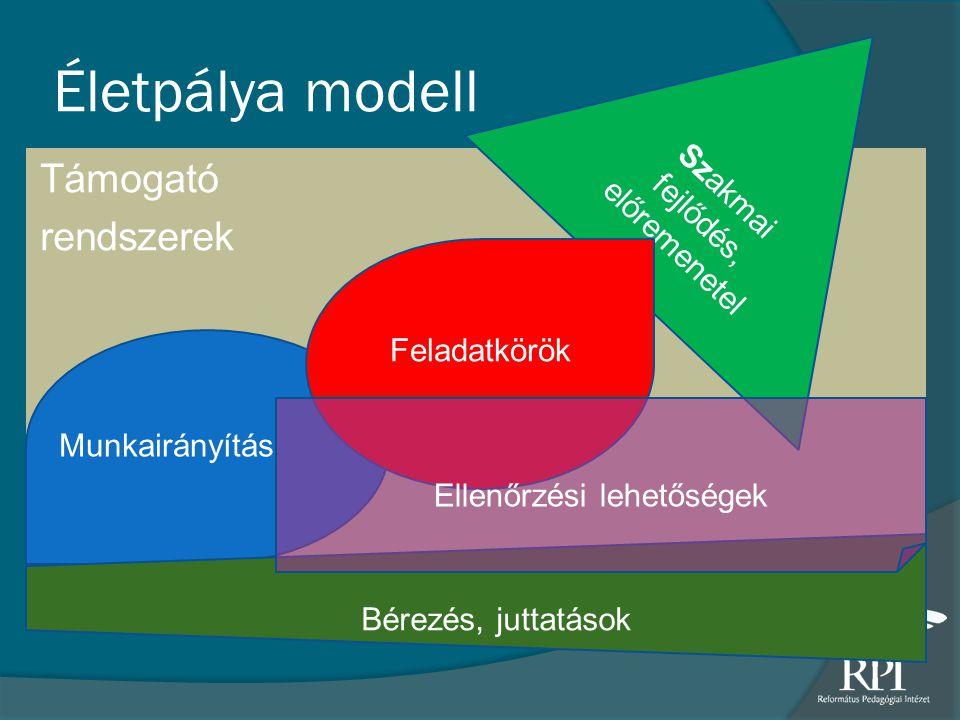 Életpálya modell Támogató rendszerek Szakmai fejlődés, előremenetel Feladatkörök Bérezés, juttatások Munkairányítás Ellenőrzési lehetőségek