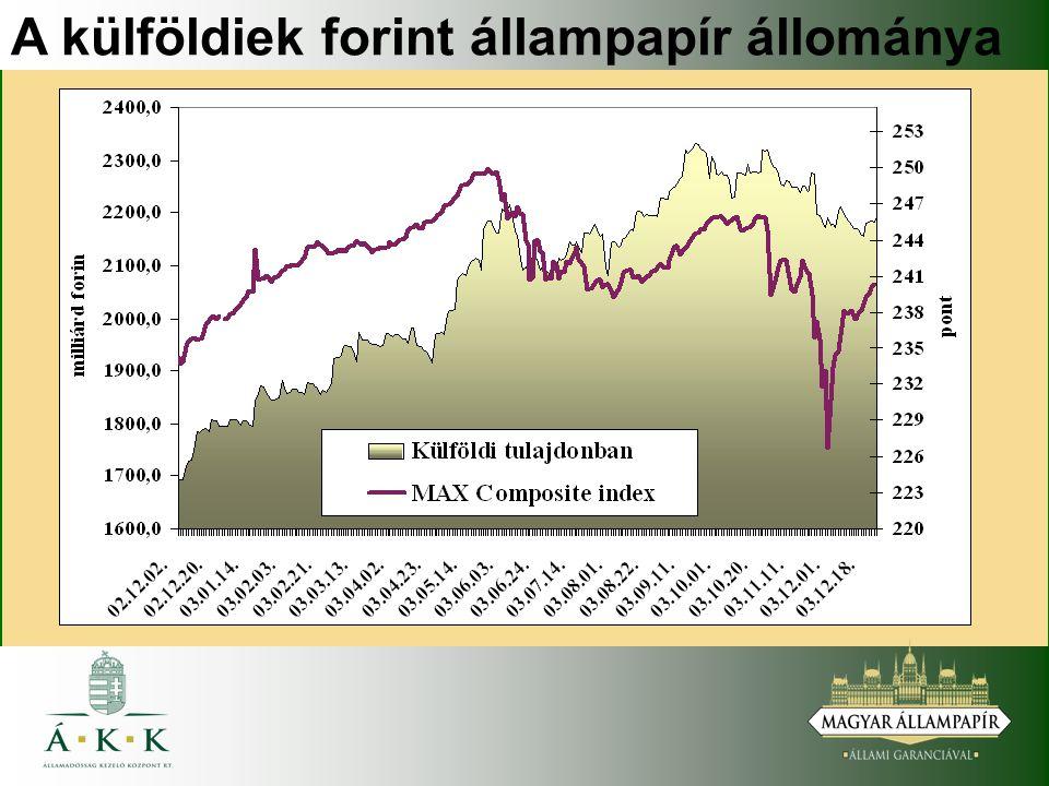 A külföldiek forint állampapír állománya