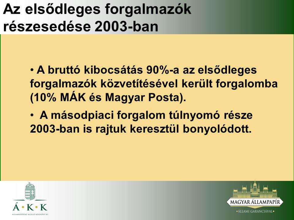Az elsődleges forgalmazók részesedése 2003-ban A bruttó kibocsátás 90%-a az elsődleges forgalmazók közvetítésével került forgalomba (10% MÁK és Magyar Posta).
