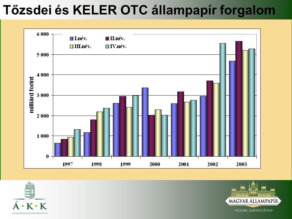 Tőzsdei és KELER OTC állampapír forgalom