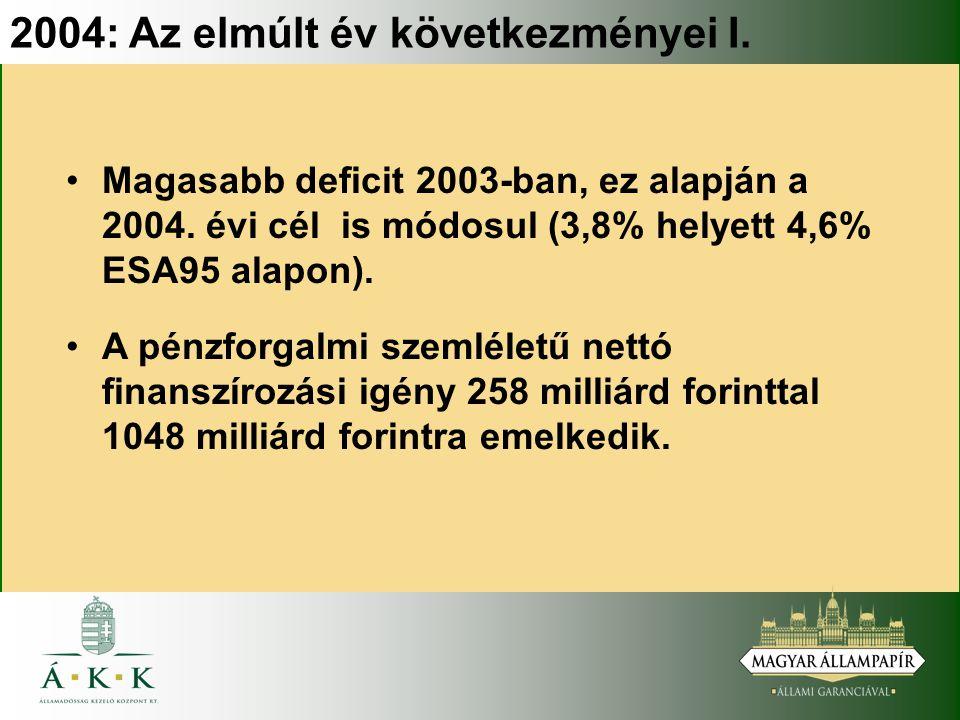 2004: Az elmúlt év következményei I. Magasabb deficit 2003-ban, ez alapján a 2004.