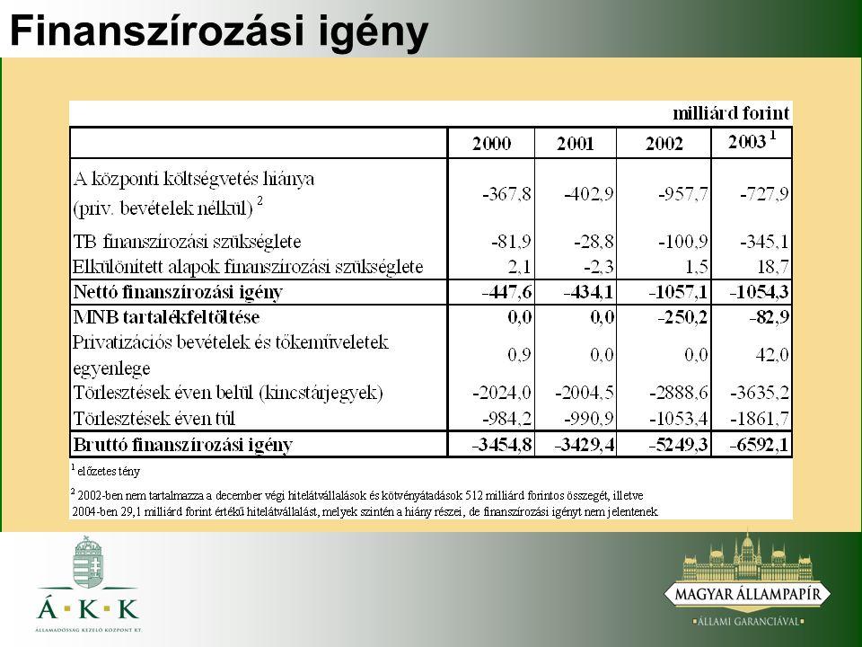 A finanszírozás főbb jellemzői 2003-ban Nettó kibocsátás: eredeti terv 894 milliárd forint, előzetes tény 1109 milliárd forint.