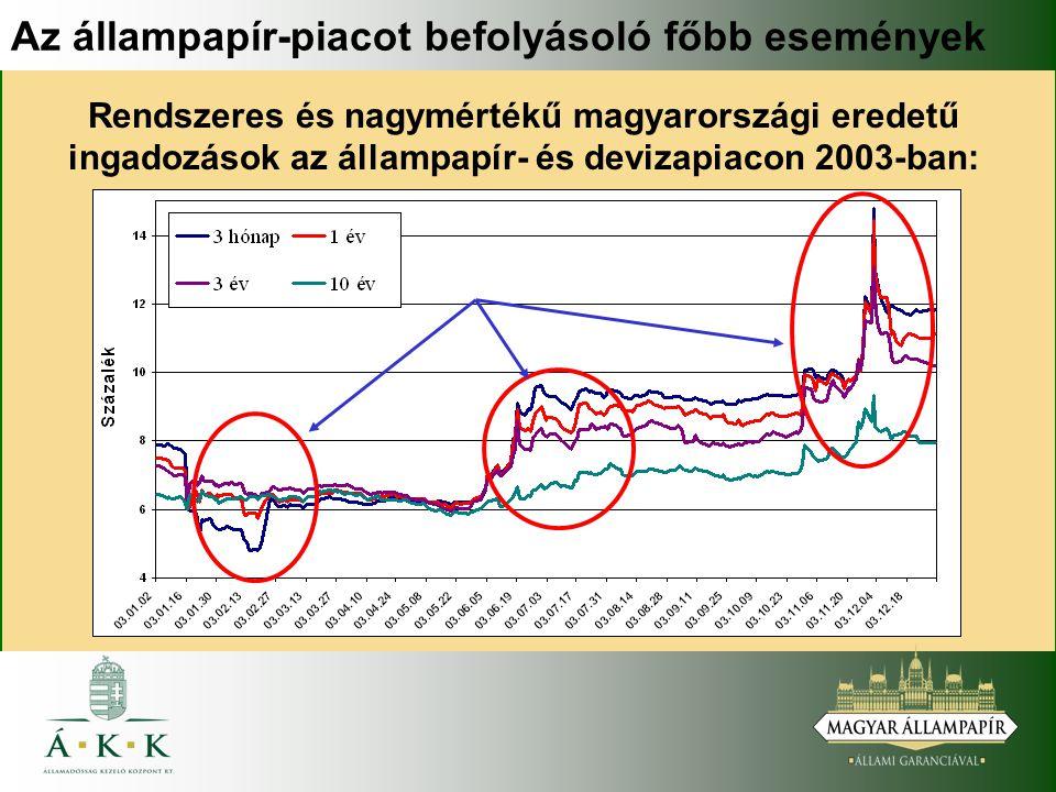 Az állampapír-piacot befolyásoló főbb események Rendszeres és nagymértékű magyarországi eredetű ingadozások az állampapír- és devizapiacon 2003-ban: