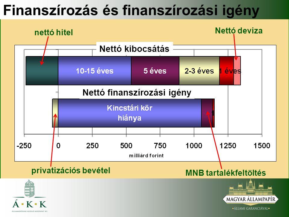 Finanszírozás és finanszírozási igény nettó hitel Nettó deviza Nettó kibocsátás Nettó finanszírozási igény privatizációs bevétel MNB tartalékfeltöltés