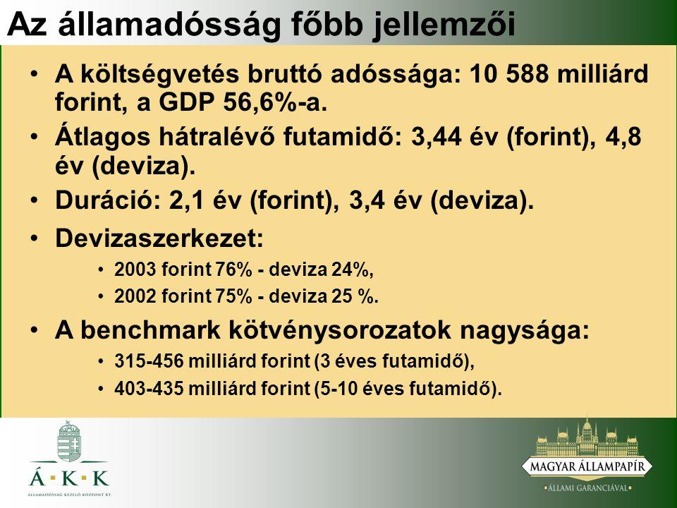Az államadósság főbb jellemzői A költségvetés bruttó adóssága: 10 588 milliárd forint, a GDP 56,6%-a.