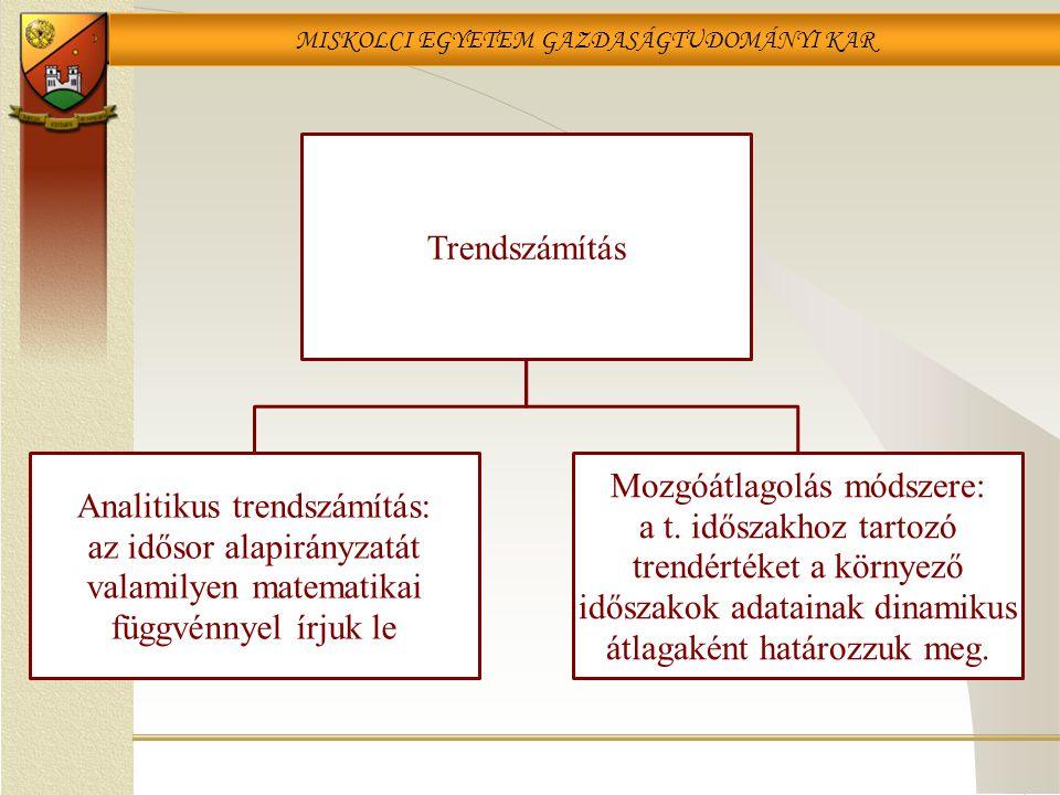 MISKOLCI EGYETEM GAZDASÁGTUDOMÁNYI KAR Trendszámítás Analitikus trendszámítás: az idősor alapirányzatát valamilyen matematikai függvénnyel írjuk le Mo