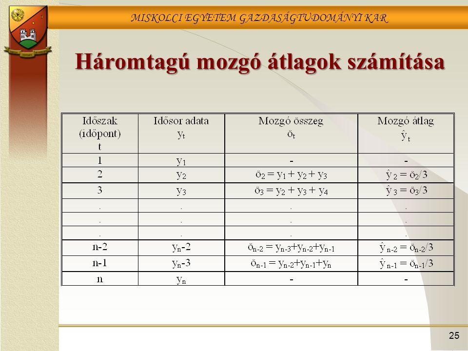 MISKOLCI EGYETEM GAZDASÁGTUDOMÁNYI KAR 25 Háromtagú mozgó átlagok számítása