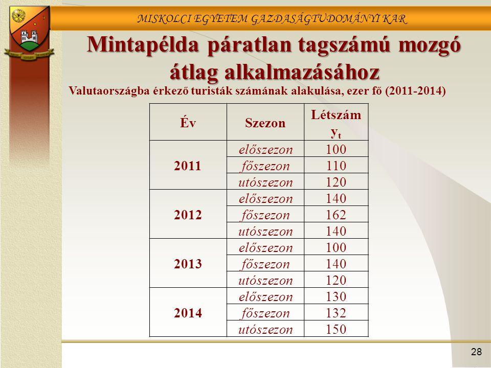 MISKOLCI EGYETEM GAZDASÁGTUDOMÁNYI KAR Mintapélda páratlan tagszámú mozgó átlag alkalmazásához ÉvSzezon Létszám y t 2011 előszezon100 főszezon110 utós