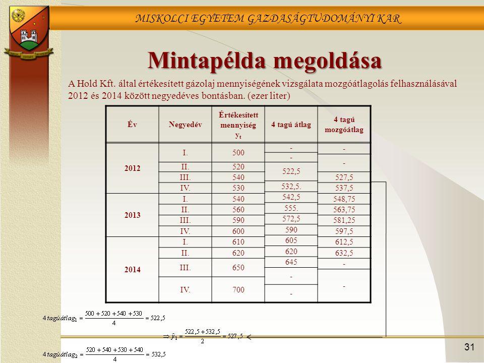 MISKOLCI EGYETEM GAZDASÁGTUDOMÁNYI KAR Mintapélda megoldása 31 ÉvNegyedév Értékesített mennyiség y t 4 tagú átlag 4 tagú mozgóátlag 2012 I.500 - - - -