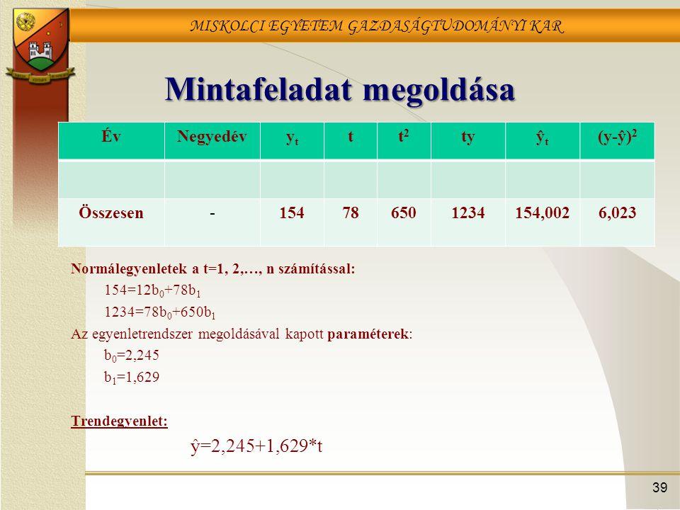 MISKOLCI EGYETEM GAZDASÁGTUDOMÁNYI KAR Mintafeladat megoldása ÉvNegyedévytyt tt2t2 tyŷtŷt (y-ŷ) 2 Összesen-154786501234154,0026,023 Normálegyenletek a