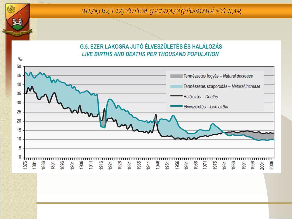 Torzítás esetei a grafikus ábrázolásnál Forrás:Walter Kramer: So lügt man mit Statistik 38-39. o