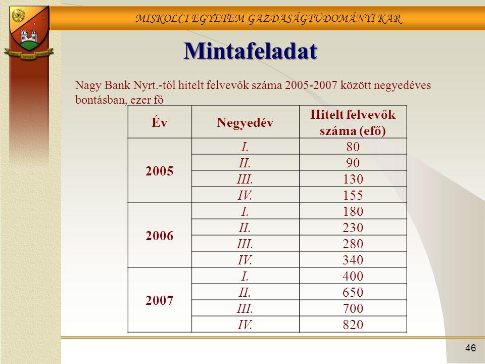 MISKOLCI EGYETEM GAZDASÁGTUDOMÁNYI KAR Mintafeladat 46 ÉvNegyedév Hitelt felvevők száma (efő) 2005 I.80 II.90 III.130 IV.155 2006 I.180 II.230 III.280