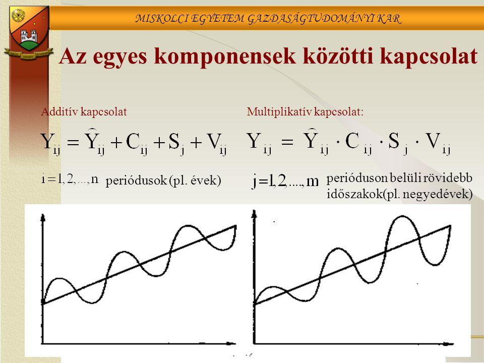 MISKOLCI EGYETEM GAZDASÁGTUDOMÁNYI KAR Az egyes komponensek közötti kapcsolat Multiplikatív kapcsolat: periódusok (pl. évek) perióduson belüli rövideb