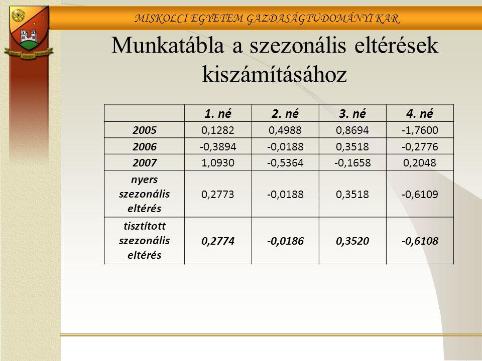 MISKOLCI EGYETEM GAZDASÁGTUDOMÁNYI KAR Munkatábla a szezonális eltérések kiszámításához 1. né2. né3. né4. né 20050,12820,49880,8694-1,7600 2006-0,3894