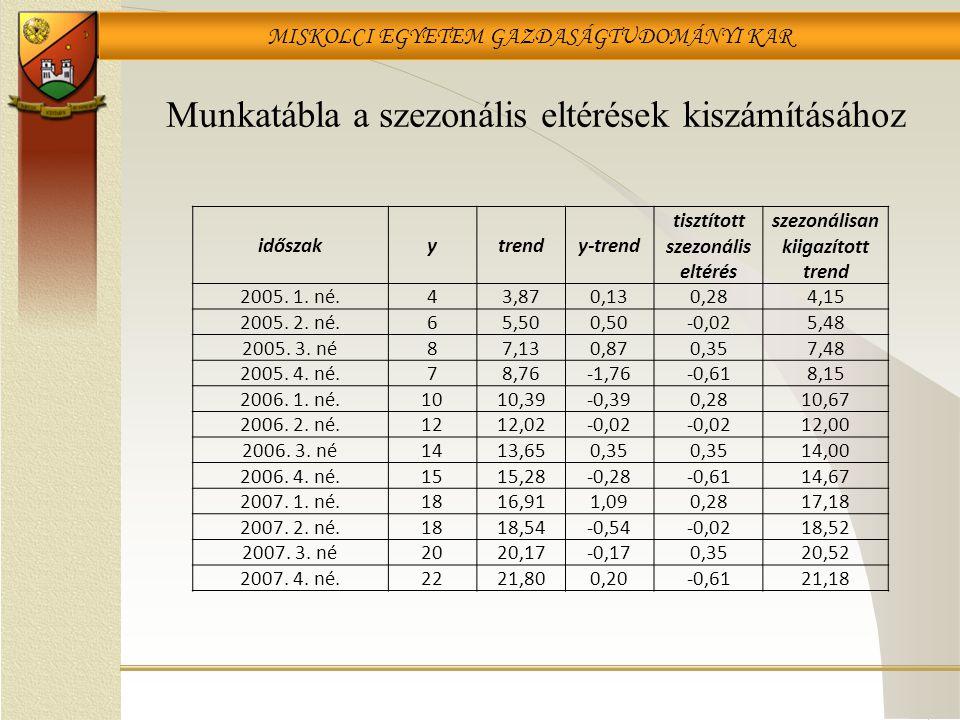 MISKOLCI EGYETEM GAZDASÁGTUDOMÁNYI KAR Munkatábla a szezonális eltérések kiszámításához időszakytrendy-trend tisztított szezonális eltérés szezonálisa