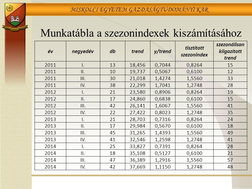 MISKOLCI EGYETEM GAZDASÁGTUDOMÁNYI KAR Munkatábla a szezonindexek kiszámításához évnegyedévdbtrendy/trend tisztított szezonindex szezonálisan kiigazít