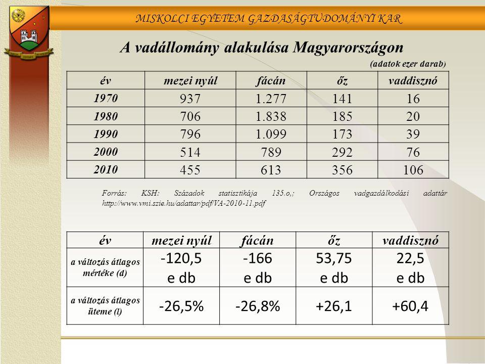 MISKOLCI EGYETEM GAZDASÁGTUDOMÁNYI KAR A vadállomány alakulása Magyarországon évmezei nyúlfácánőzvaddisznó 1970 9371.27714116 1980 7061.83818520 1990
