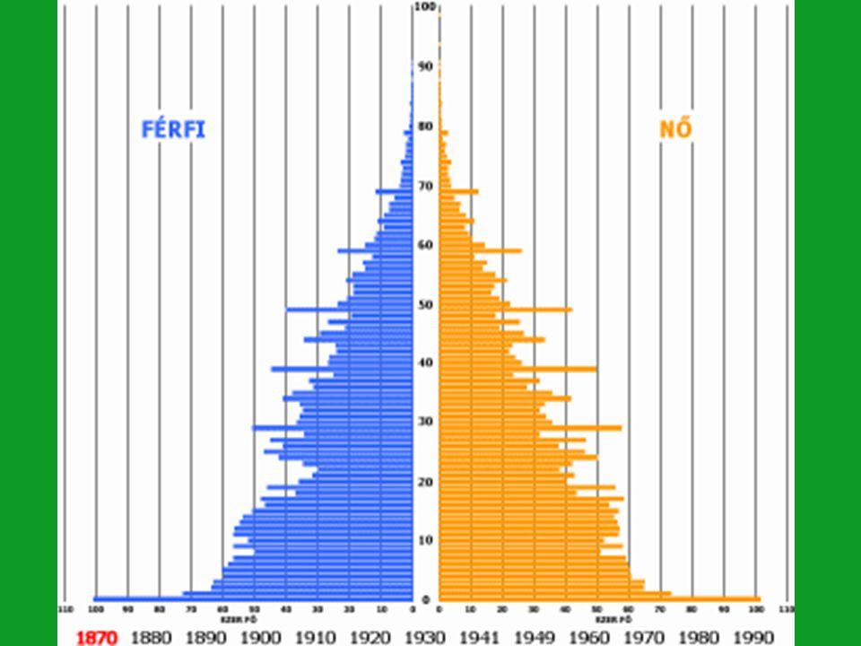 1.Demográfiai változások I. világháború Trianon II.