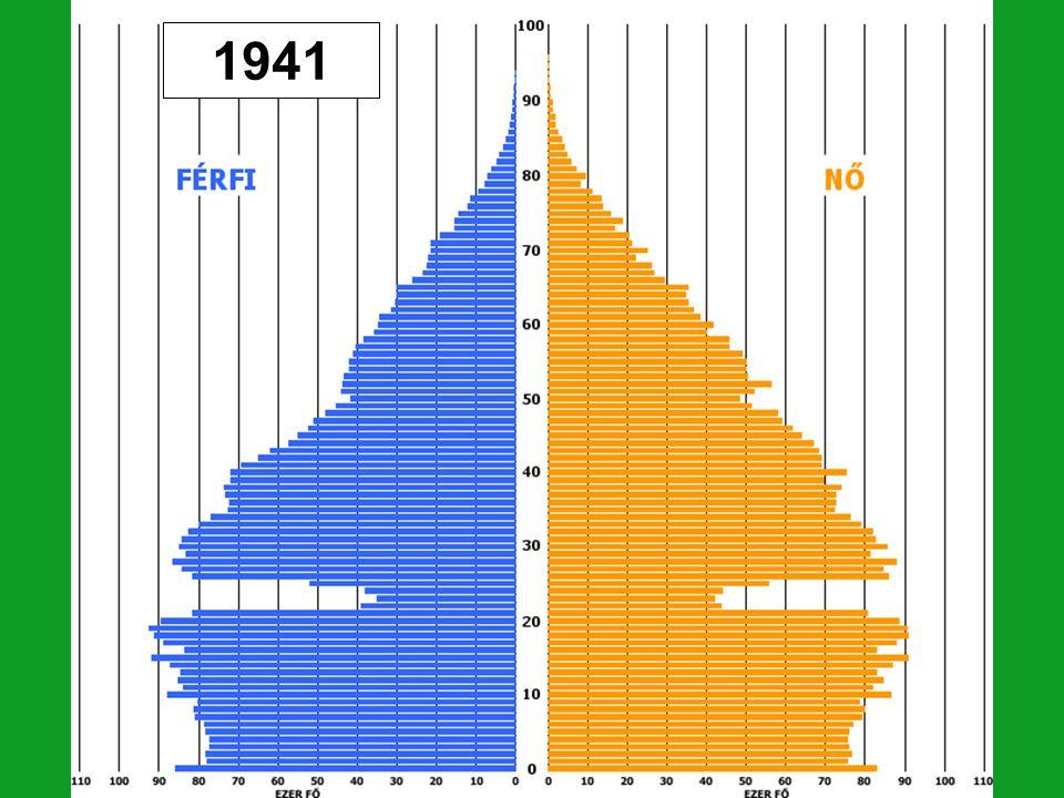 A XX.Század közepe: A II. világháború hatása kevésbé érzékelhető a korfán, mint az elsőé.