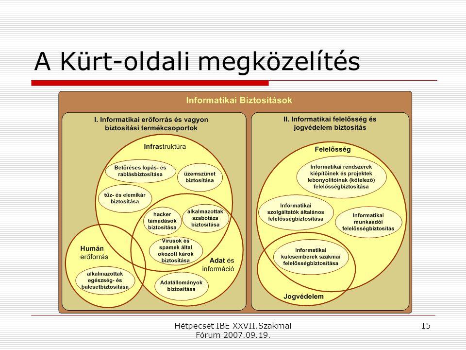Hétpecsét IBE XXVII.Szakmai Fórum 2007.09.19. 15 A Kürt-oldali megközelítés