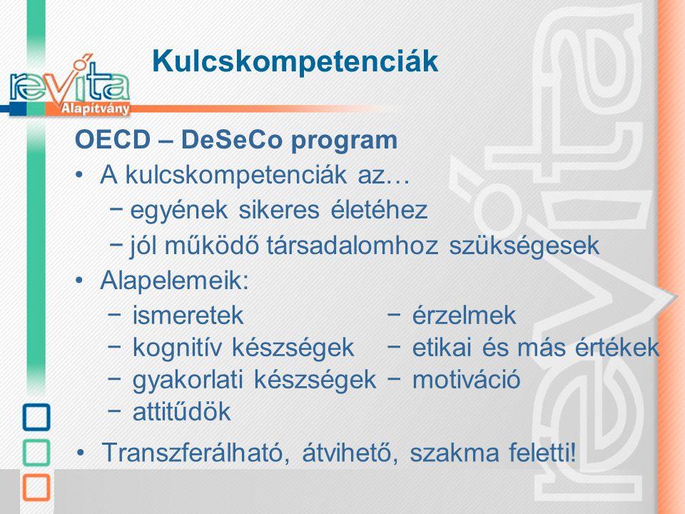 Kulcskompetenciák OECD – DeSeCo program A kulcskompetenciák 3 kategóriája: –interakció heterogén társadalmi összetételű csoportokban –autonóm cselekvés –interaktív eszközhasználat