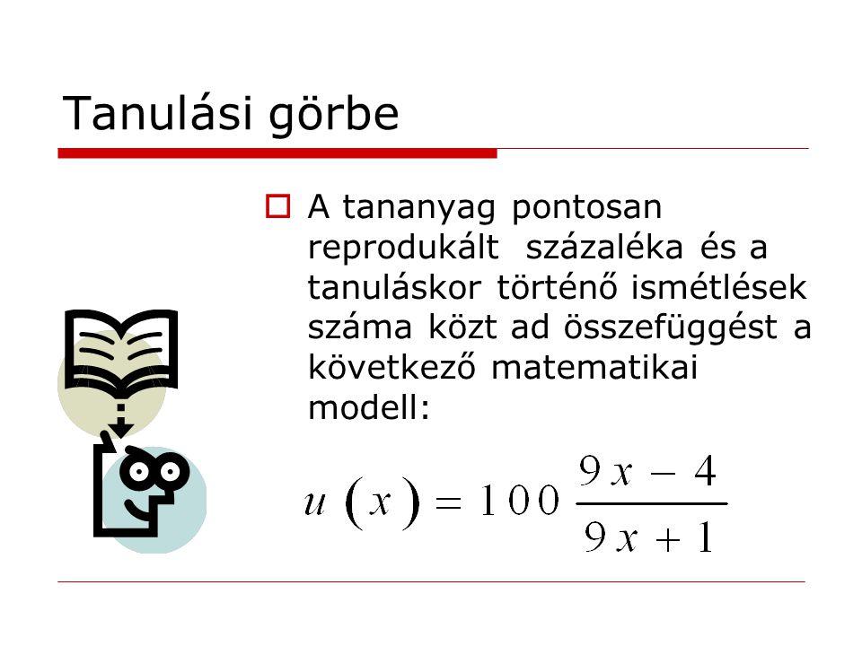 Tanulási görbe  A tananyag pontosan reprodukált százaléka és a tanuláskor történő ismétlések száma közt ad összefüggést a következő matematikai modell: