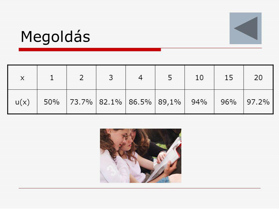 x12345101520 u(x)50%73.7%82.1%86.5%89,1%94%96%97.2%