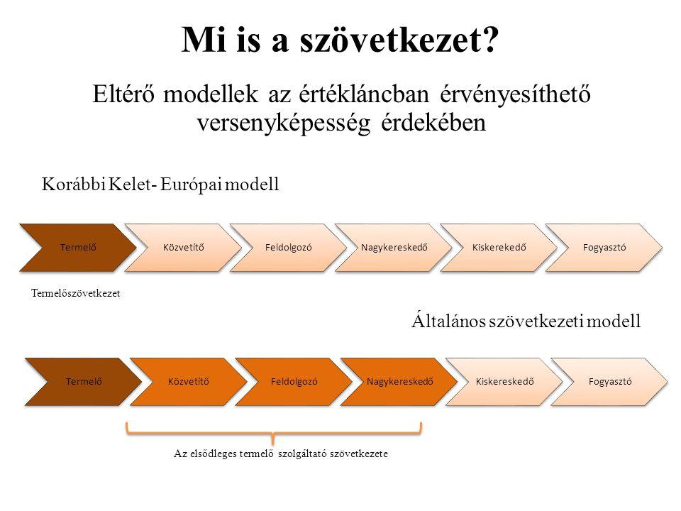 Mi is a szövetkezet? Eltérő modellek az értékláncban érvényesíthető versenyképesség érdekében TermelőKözvetítőFeldolgozóNagykereskedőKiskerekedőFogyas