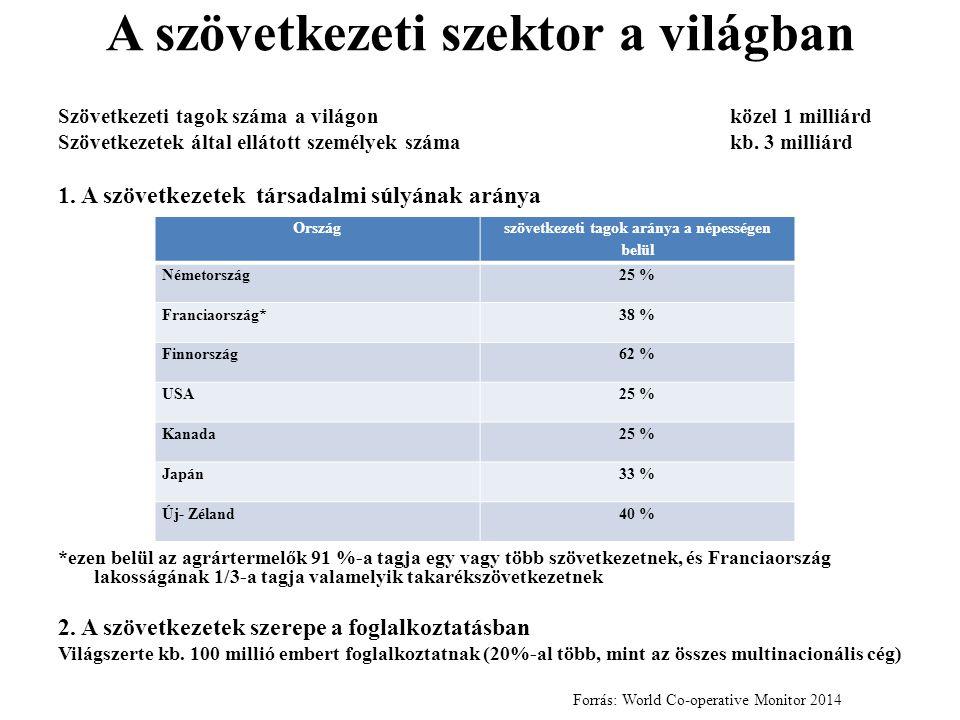 A szövetkezeti szektor a világban Szövetkezeti tagok száma a világonközel 1 milliárd Szövetkezetek által ellátott személyek számakb. 3 milliárd 1. A s