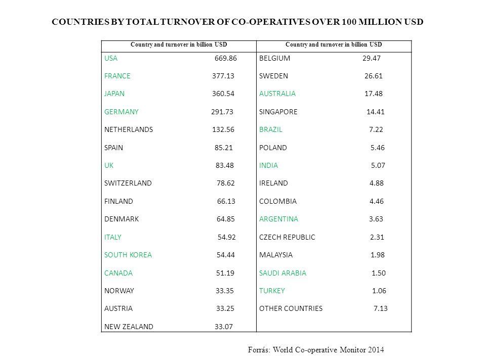 Tevékenységi körSzövetkezetek aránya (%) Mezőgazdaság27 Biztosítás27 Kereskedelem21 Ipar8 Egyéb szolgáltatás7 Bank és egyéb pénzügyi szolgáltatás5 Egészségügyi és szociális szolgáltatás3 Egyéb tevékenység2 A szövetkezetek tevékenységi szektorok szerinti megoszlása a világban Forrás: World Co-operative Monitor 2014