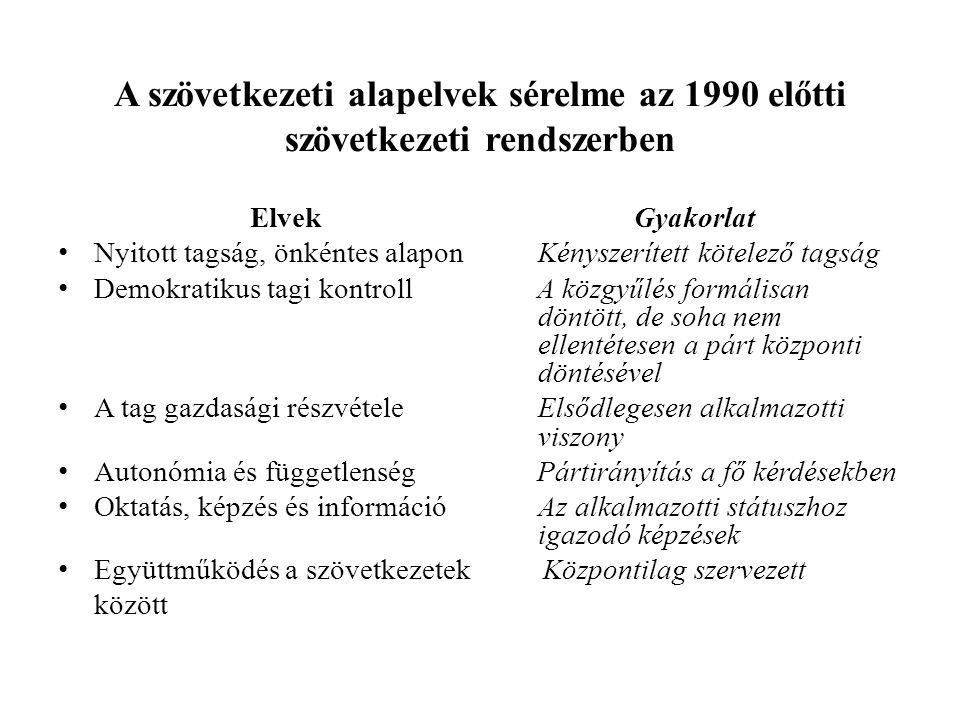 A szövetkezeti alapelvek sérelme az 1990 előtti szövetkezeti rendszerben ElvekGyakorlat Nyitott tagság, önkéntes alaponKényszerített kötelező tagság D