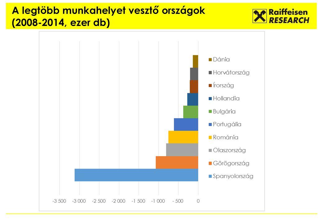 A legtöbb munkahelyet vesztő országok (2008-2014, ezer db)