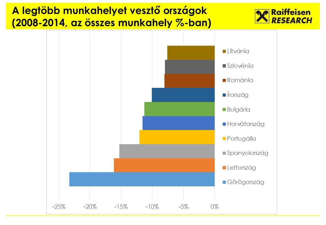 A legtöbb munkahelyet vesztő országok (2008-2014, az összes munkahely %-ban)